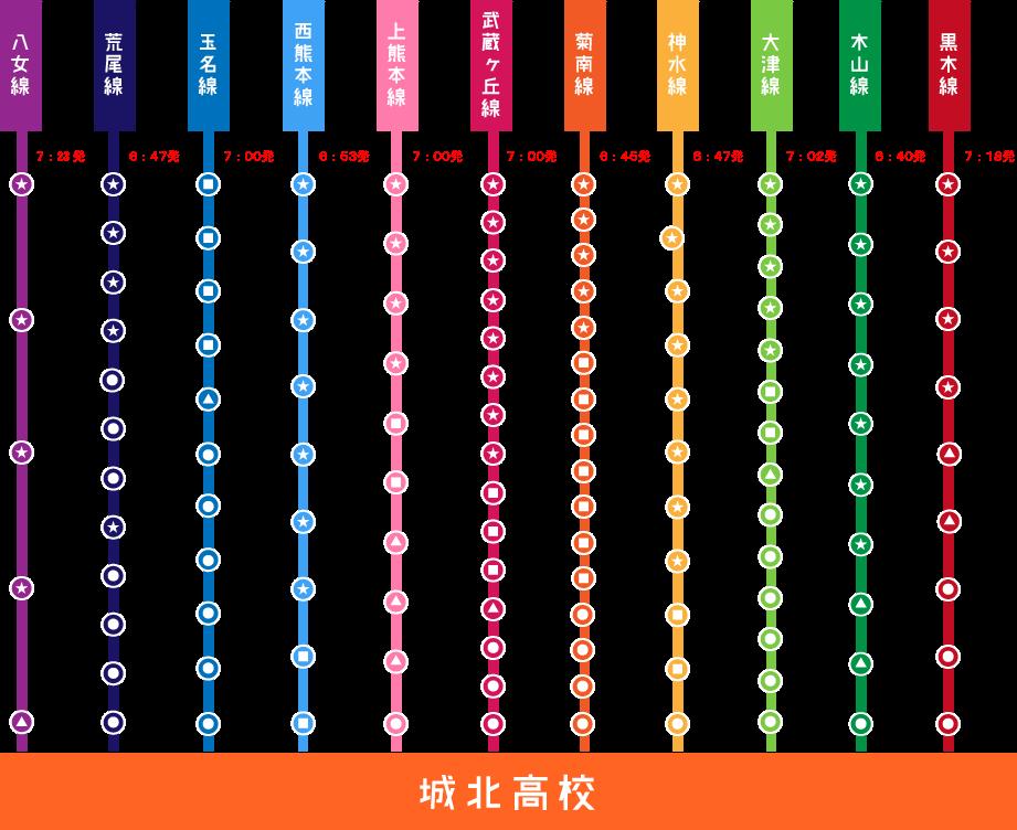スクールバス月額利用料金表